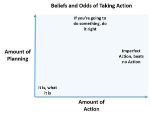 Beliefs and Action Graph
